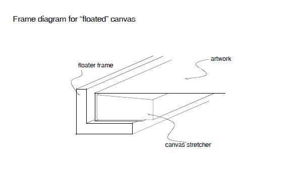 diagram float canvas